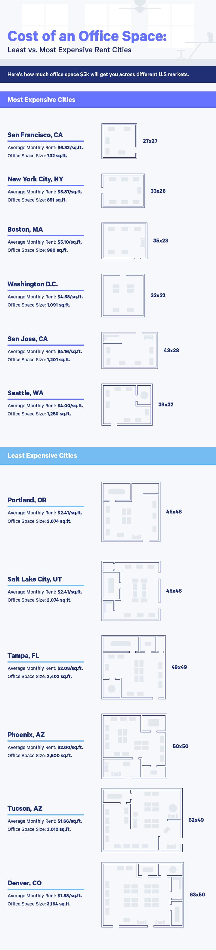 Cost of office rent in major cities