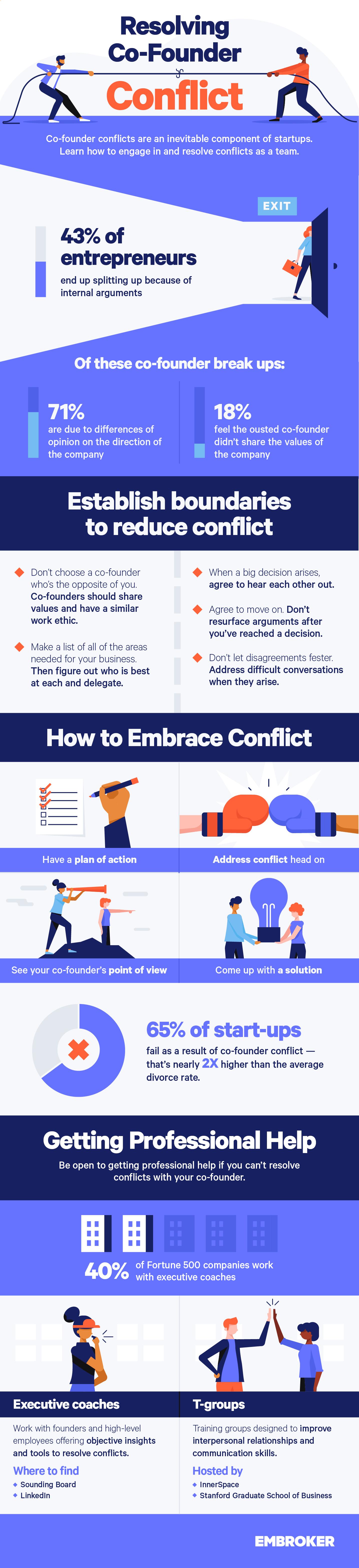 EB Resolving Cofounder Conflict IG